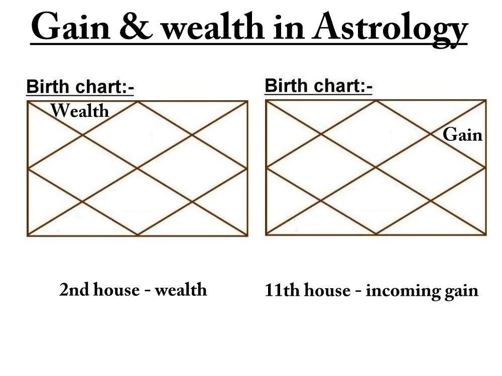 Gain & wealth in astrology