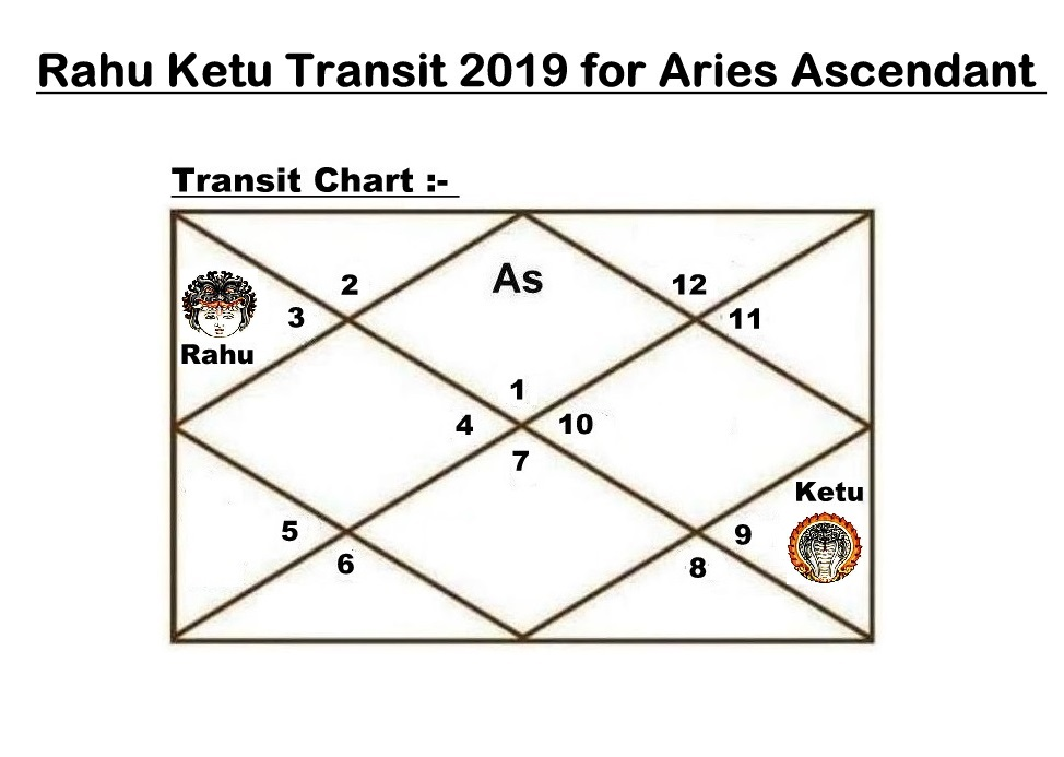 Rahu Ketu Transit 2019-2020 for Aries Ascendant - Vedic Raj Astrology