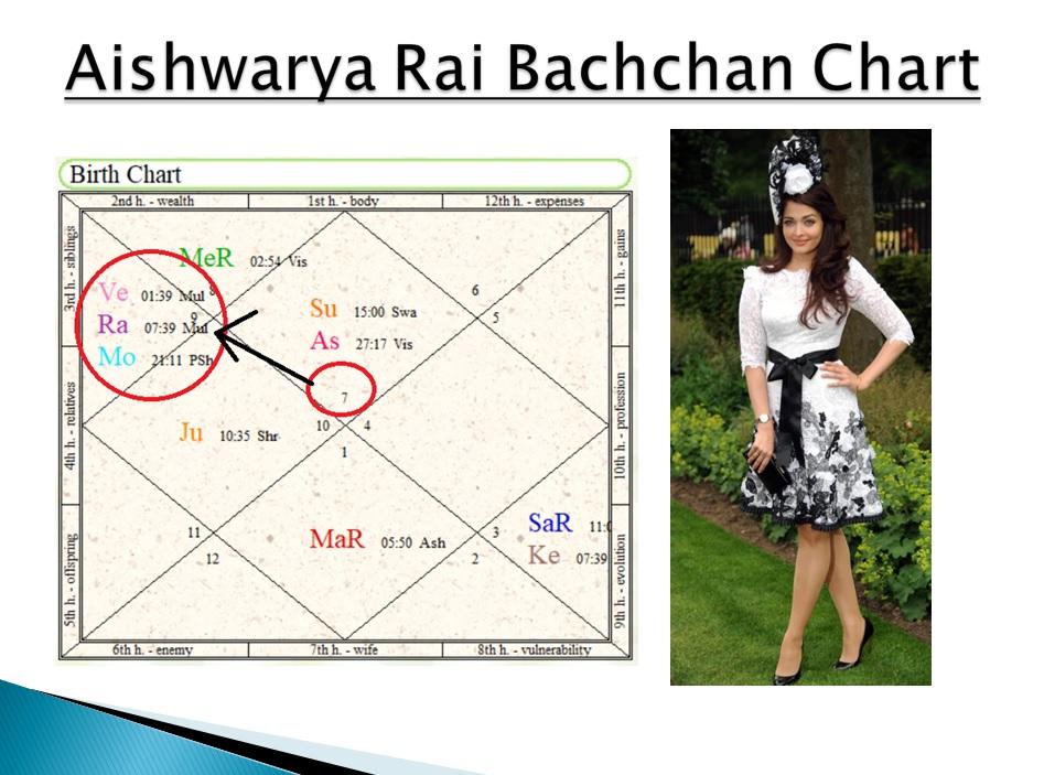 Beautiful Looking Wife or Husband in Astrology - Vedic Raj ...